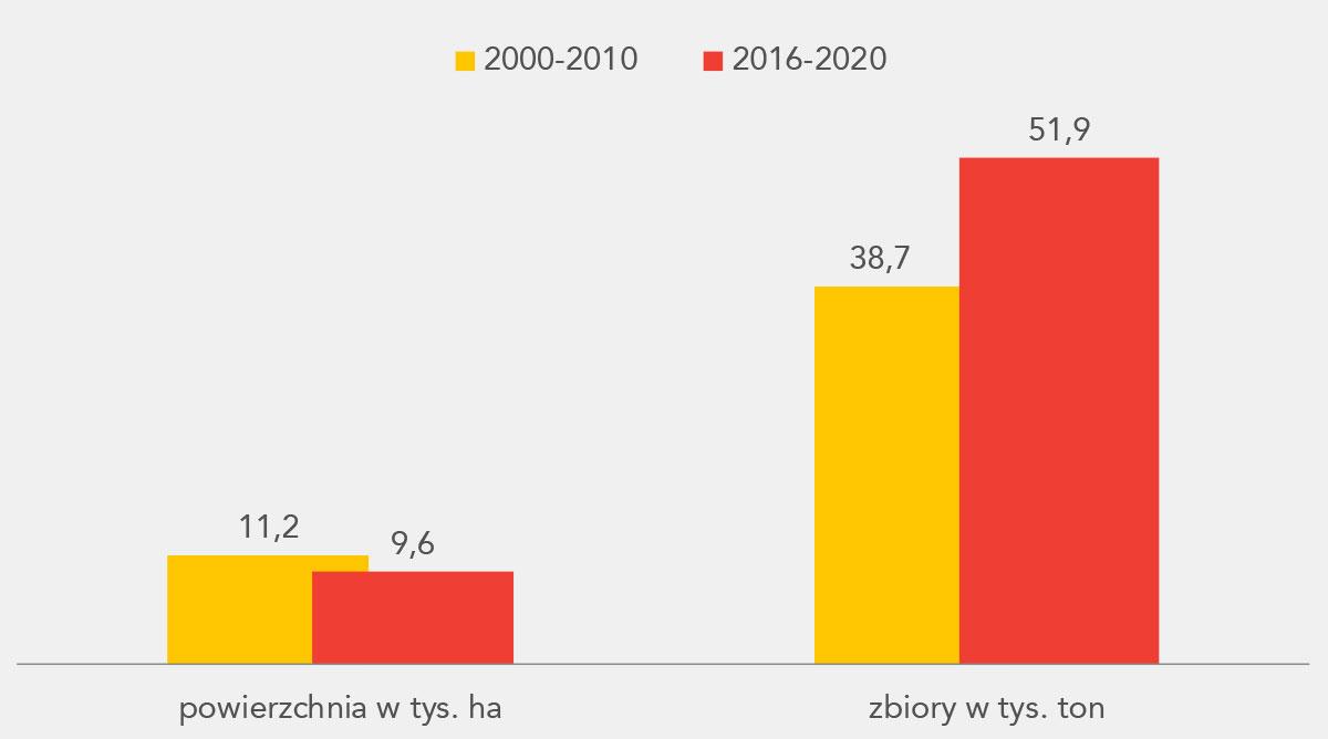 Perspektywy opłacalnej produkcji czereśni i wiśni - wykres 1