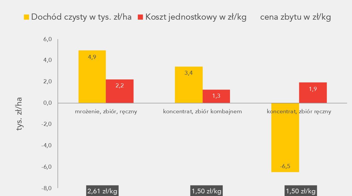 Perspektywy opłacalnej produkcji czereśni i wiśni - wykres 3
